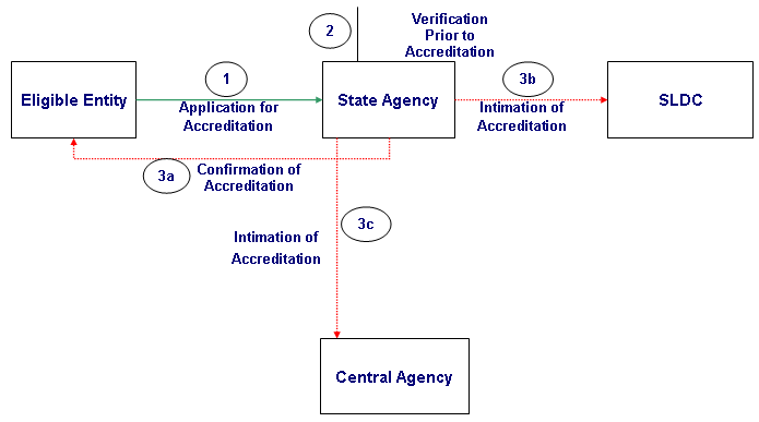 Accreditation Procedure